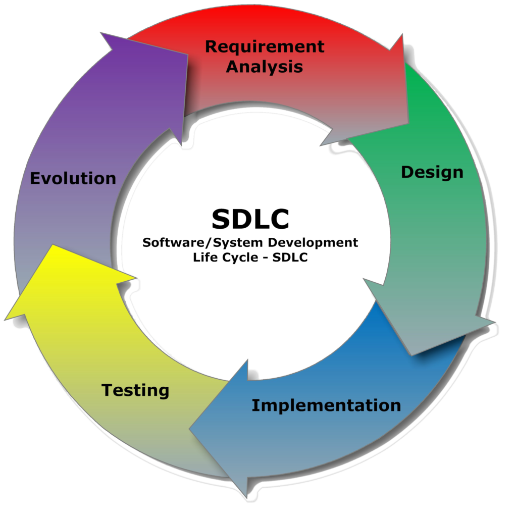 system development cycle