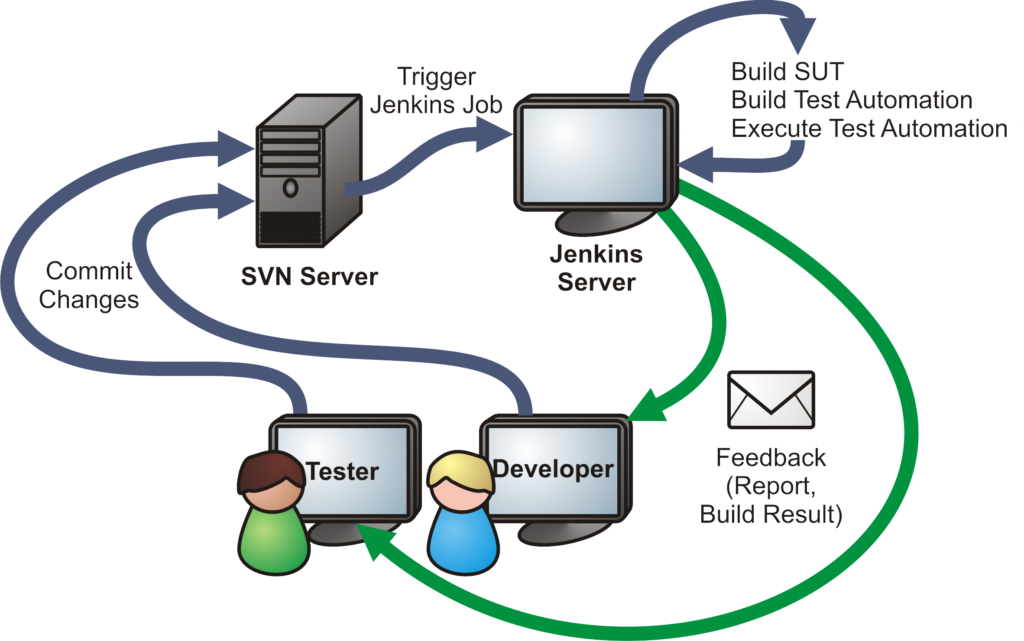 How Continuous Integration works with Jenkins and Test