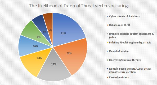 Critical Corporate Cyber Security Risks | Novature Tech
